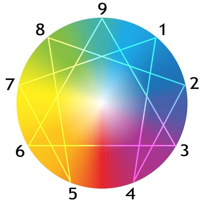 enneagram-graphic